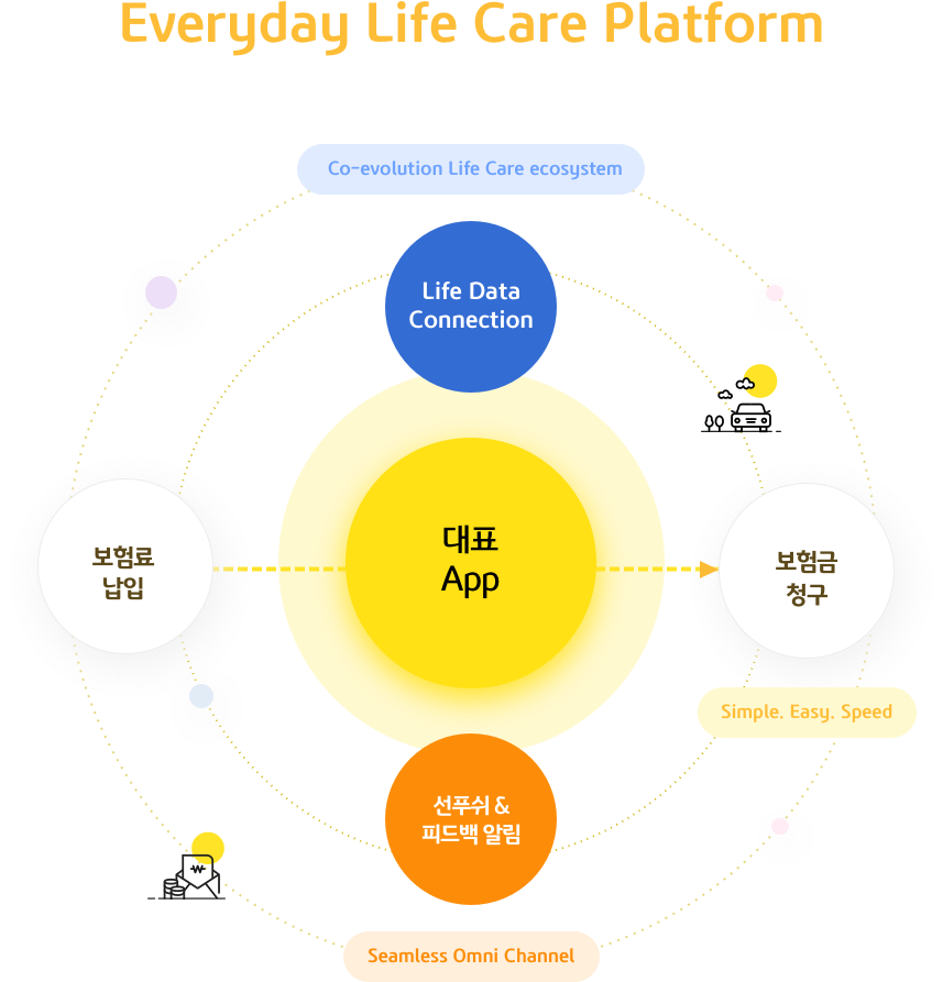 Everyday Life Care Platform