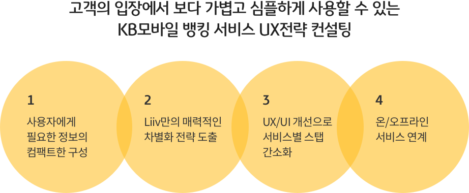 고객의 입장에서 보다 가볍고 심플하게 사용할 수 있는 KB모바일 뱅킹 서비스 UX전략 컨설팅. 1 사용자에게 필요한 정보의 컴팩트한 구성, 2 Liiv만의 매력적인 차별화 전략 도출, 3 UX/UI 개선으로 서비스별 스탭 간소화, 4 온/오프라인 서비스 연계