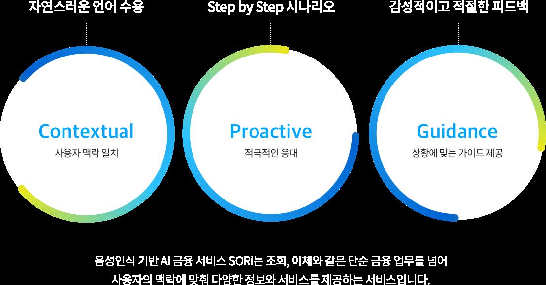 자연스러운 언어 수용 Contextual 사용자 맥락 일치, Step by Step 시나리오 Proactive 적극적인 응대, 감성적이고 적절한 피드백 Guidance 상황에 맞는 가이드 제공, 음성인식 기반 AI 금융 서비스 SORi는 조회, 이체와 같은 단순 금융 업무를 넘어 사용자의 맥락에 맞춰 다양한 정보와 서비스를 제공하는 서비스 입니다.