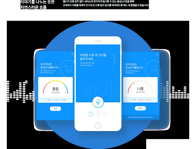 이야기를 나누는 듯한 자연스러운 흐름 별도의 인풋 장치 없이 서비스에 편리하게 접근할 수 있는 음성(소리)를 통해 고객과의 대화를 정확히 인식하고 오류 없이 업무를 처리하도록 하는 데 중점을 두었습니다.